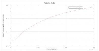 Graf - průběh radiální složky napětí